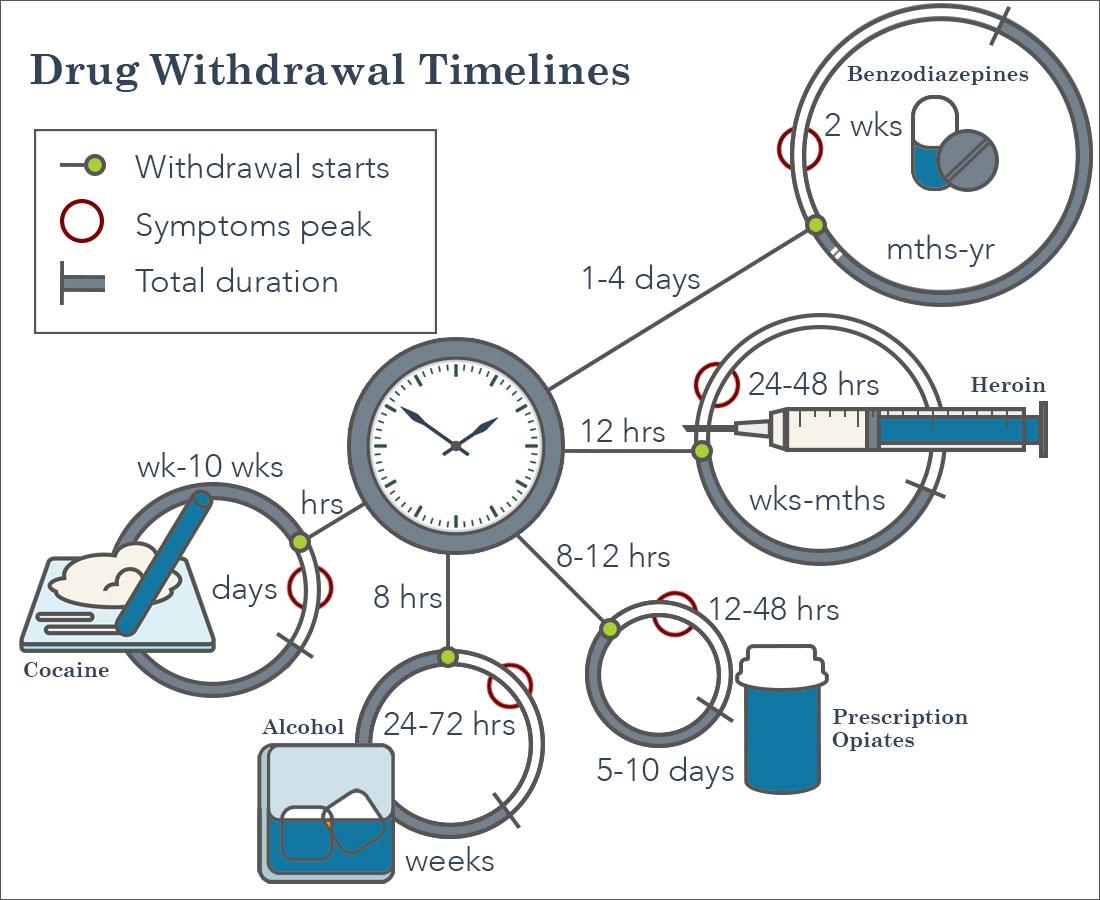 Drug Detox Withdrawl Timelines